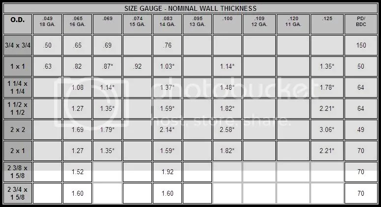 Square Steel Tubing Strength Chart