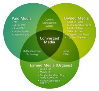 Converged Media  Maximizing Consumer Engagement    Converged Media  Maximizing Consumer Engagement in a Digital World   Social  Media Strategy Map