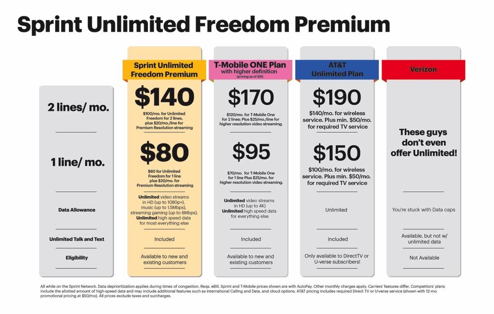 Unlimited Talk Text And Data Verizon