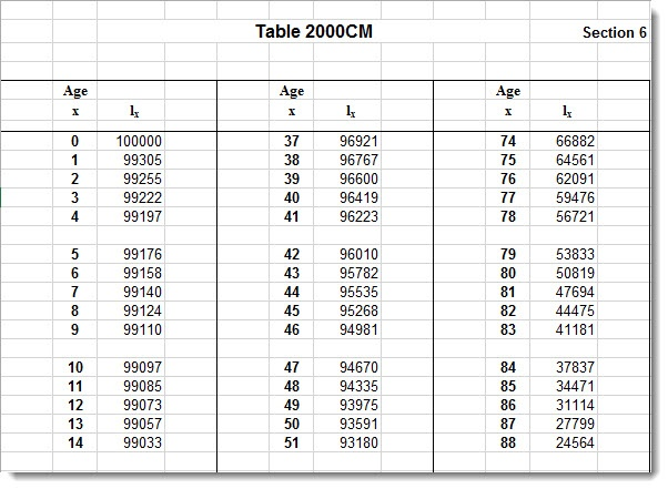 Actuarial Mortality Tables