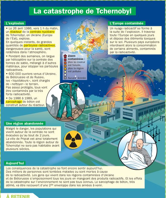 Educational Infographic La Catastrophe De Tchernobyl