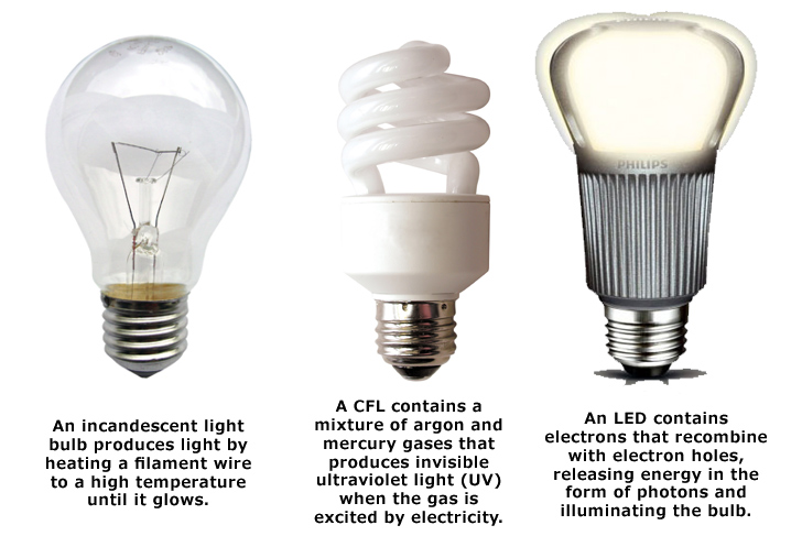 Recessed Light Bulb Sizes