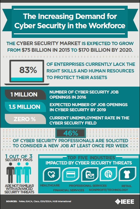 Top Cyber Security Courses