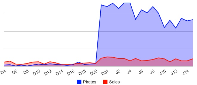 Taking The Long View: App Developer Happy That Piracy Doubled His Sales