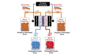 Electrochemical flow capacitor: Hybrid battery-supercapacitor design targets grid storage