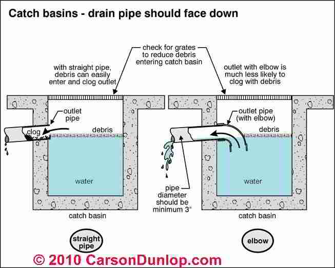 Foundation Watering System