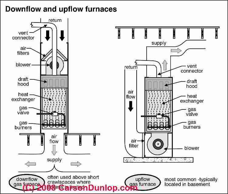 Return Upflow System Air
