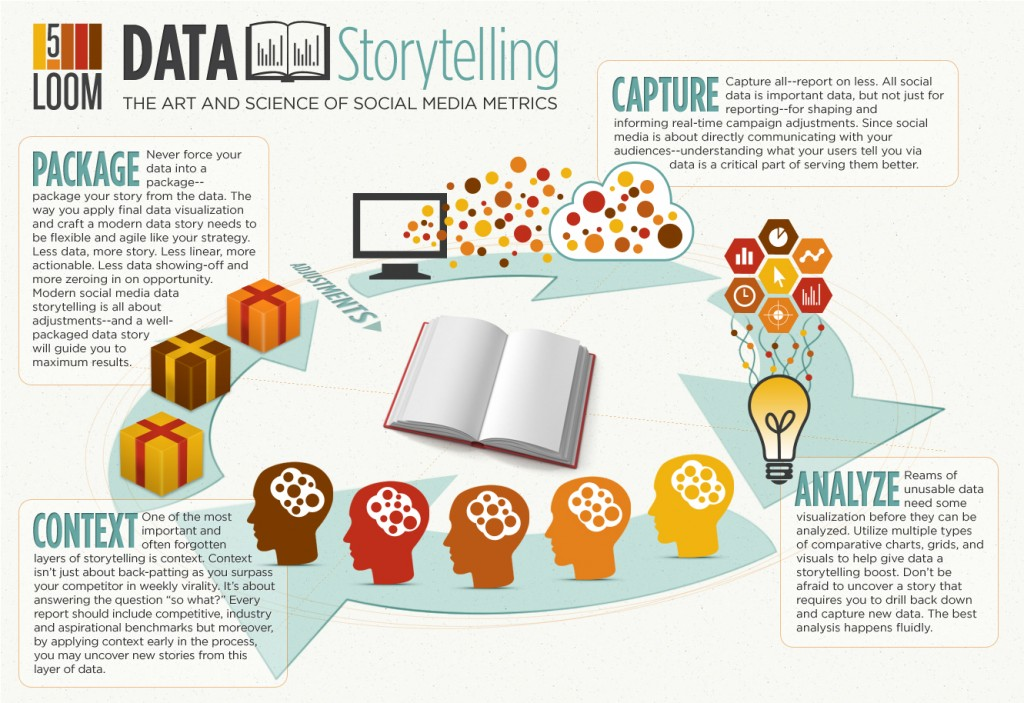 How to use storytelling to address Social Media Data. Image Source: Loom
