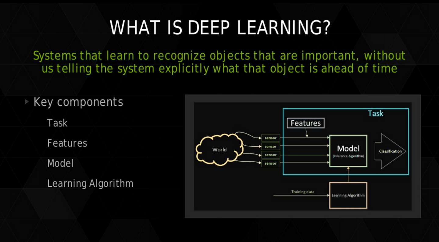What is deep learning? Image source: Slideshare by Larry Brown, Ph.D