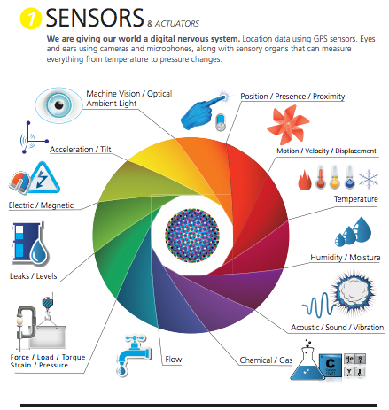 Different types of sensors, infographic