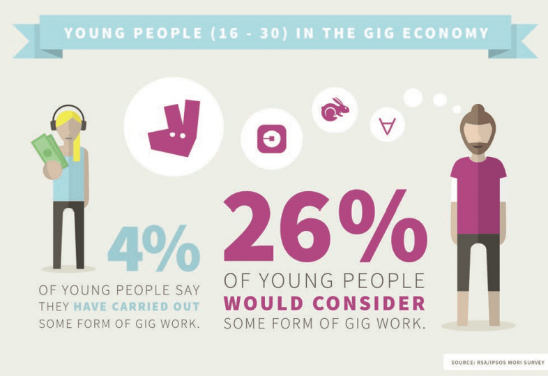 "Image source: Report ""Good Gigs A fairer future for the UK's gig economy"""