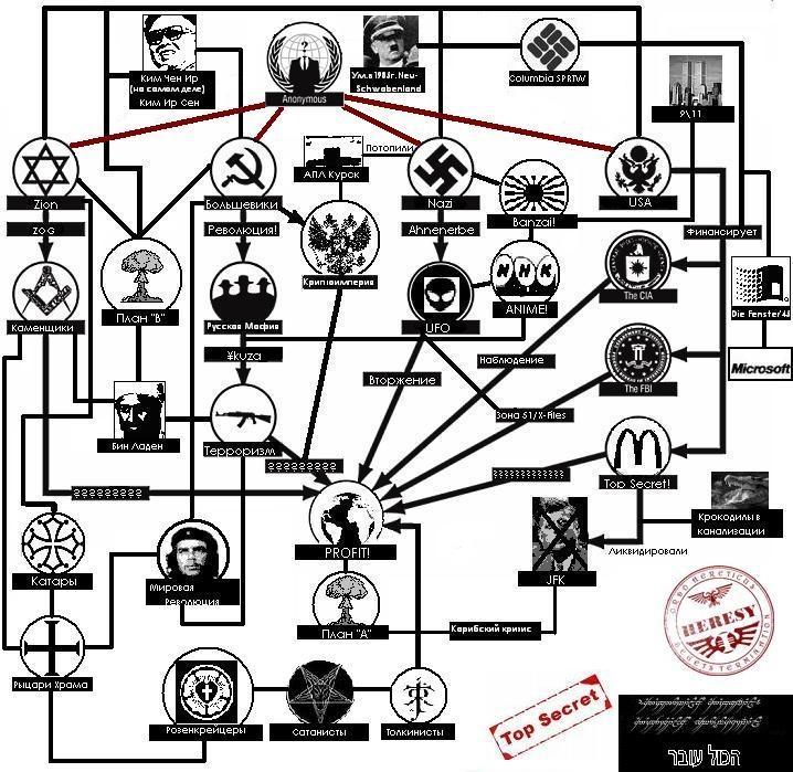 Theorieën van Conspiracy