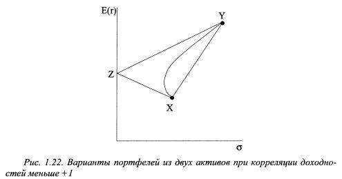 ตัวอย่างตัวเลือกสำหรับพอร์ตการลงทุนของสองสินทรัพย์ที่มีความสัมพันธ์ของผลตอบแทนน้อยกว่า +1