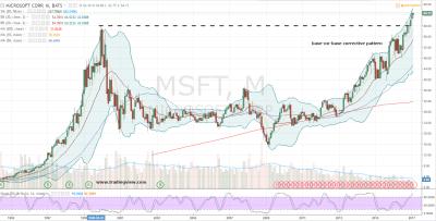 MSFT Stock: Microsoft Corporation (MSFT) Stock Is on Cloud ...