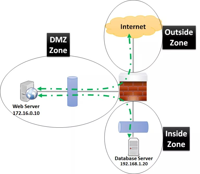 Database Security Diagram