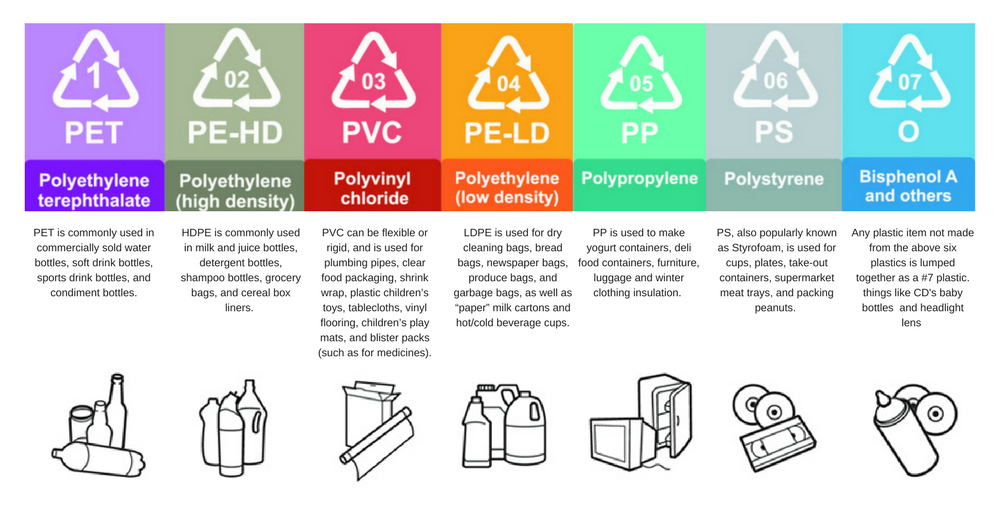 Recycle Symbol Definitions
