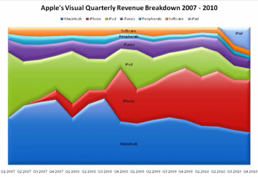 iphone apple revenue 2010 01 LiPhone attualmente è il dispositivo di punta dellazienda di Cupertino