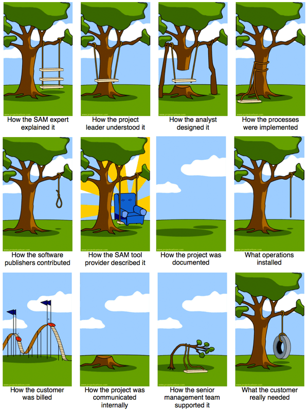 Swing Project Management Tire