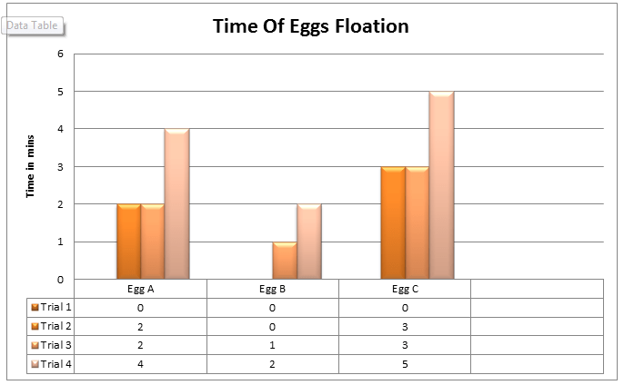 Floating Egg Experiment Graph