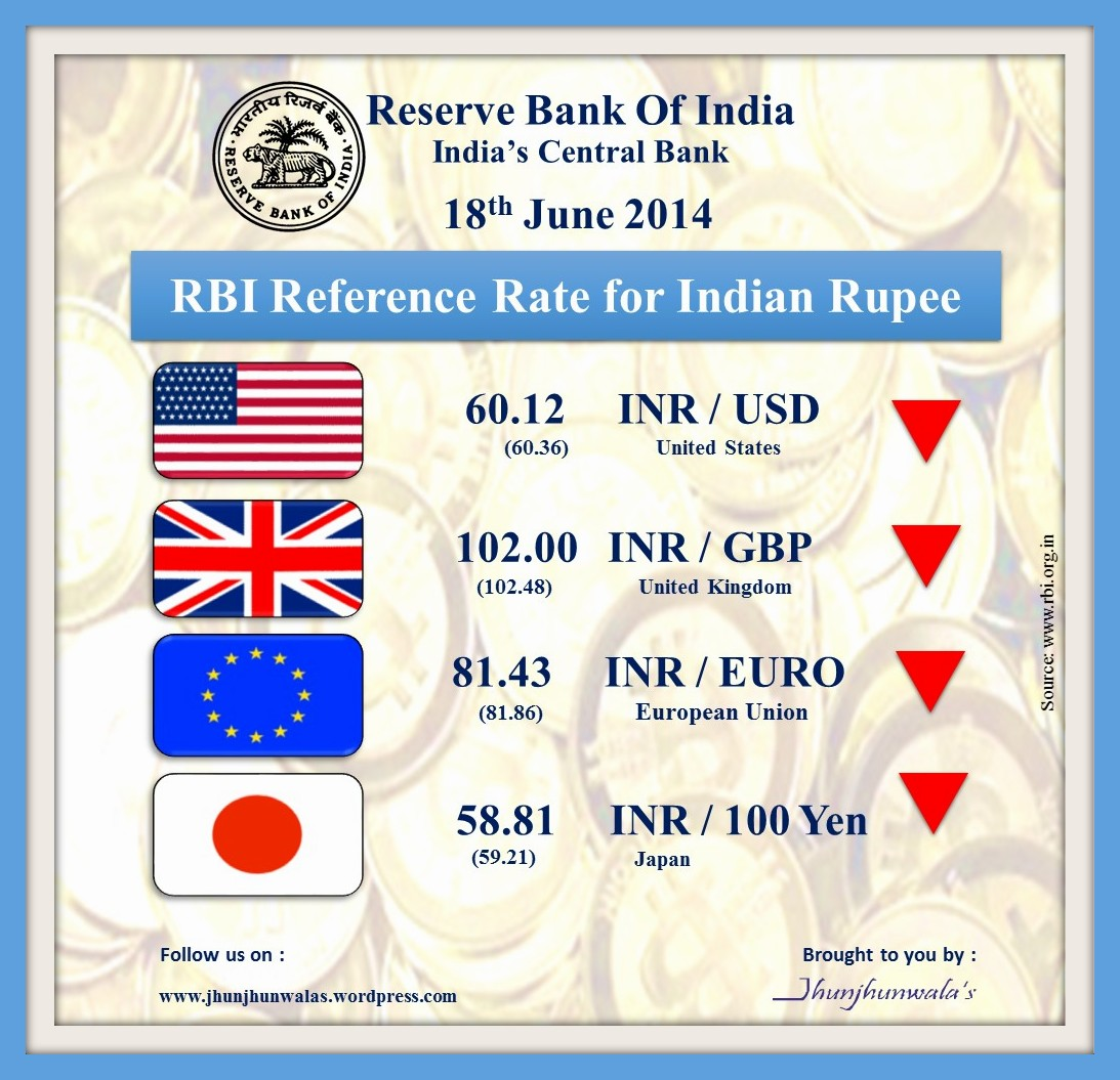 Indian Currency Rupee RBI Reference Rate « Jhunjhunwalas