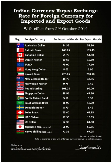 Indian Rupee Exchange Rate for Import and Export goods ...