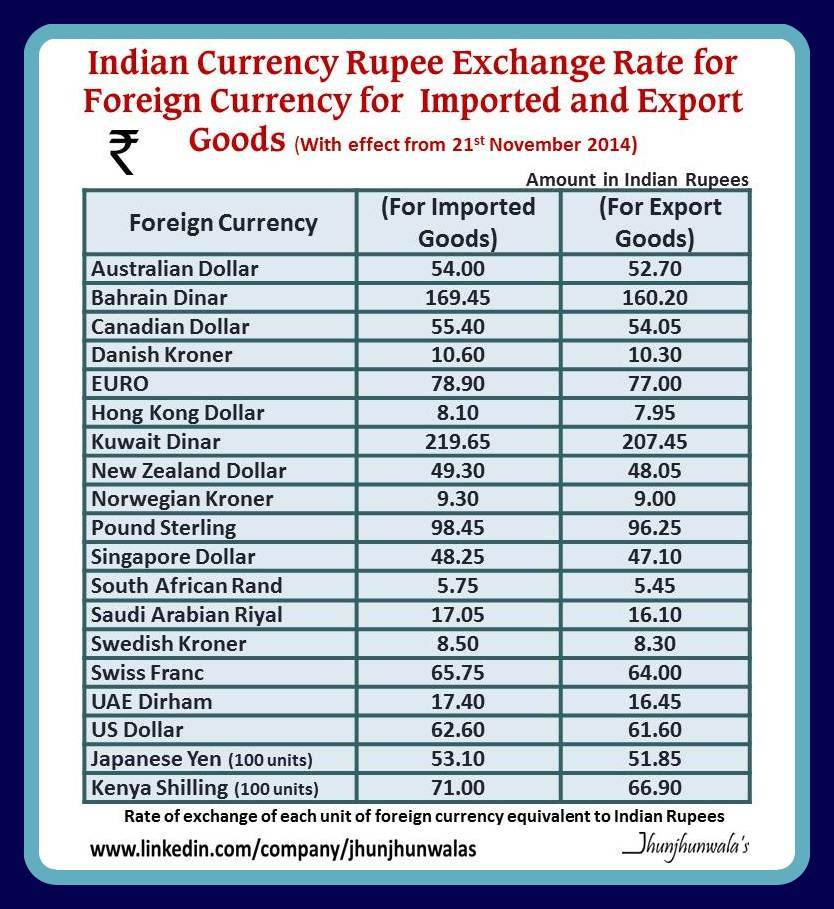 Collegue and Forex: foreign exchange rate