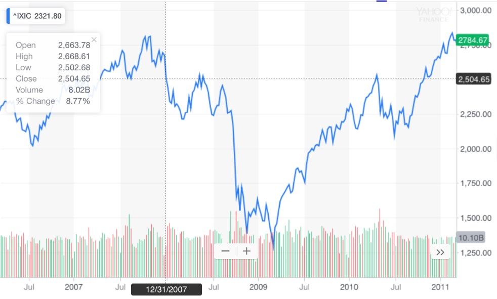 2008 nasdaq index