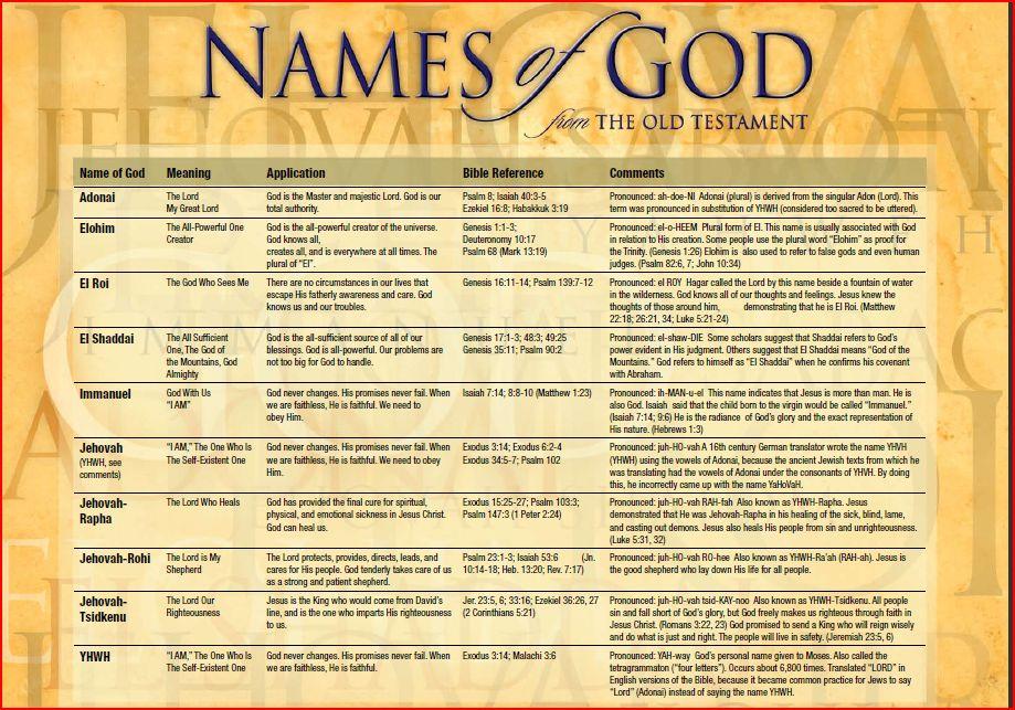 Names of God | Agape Press Iron Sharpening Iron