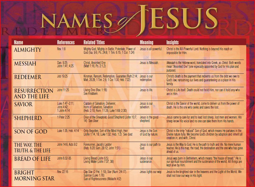 Ten Names of Jesus | Agape Press Iron Sharpening Iron