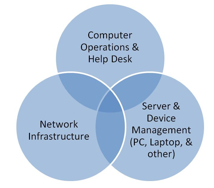 Information Security Infrastructure