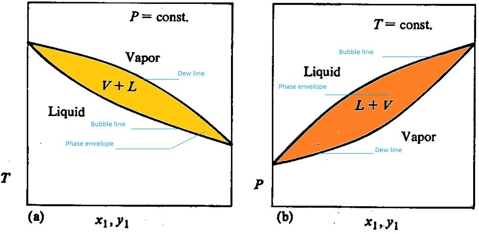 H2o Phase Diagram Ethanol