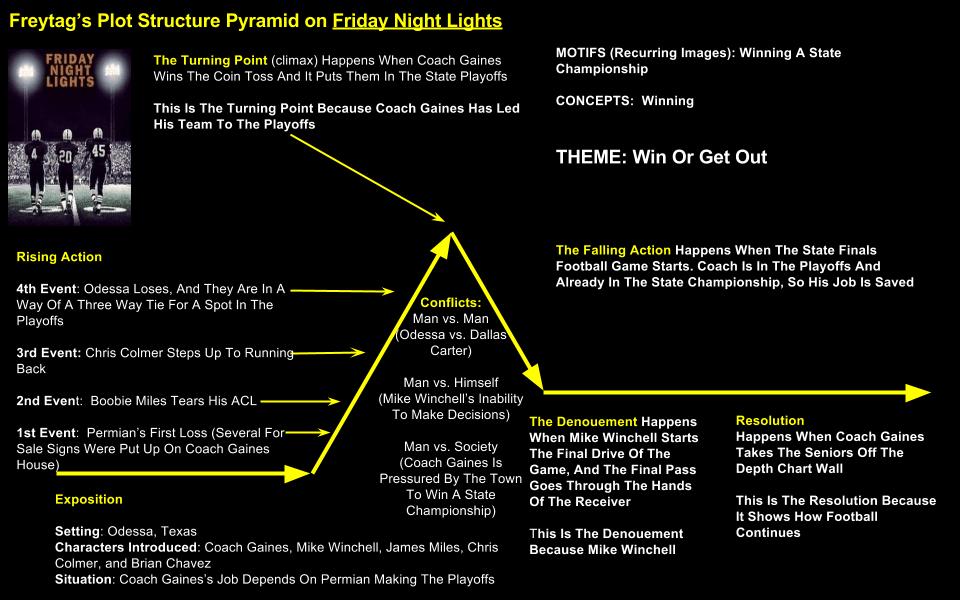 Friday Night Lights Plot Summary