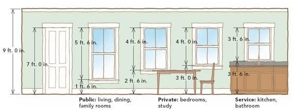 Best Window Clearances And Heights For 9 Foot Ceilings With Pictures