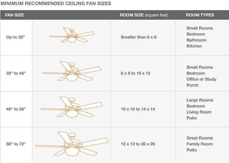 Best Hunter Ceiling Fan Size Chart Google Search With Pictures