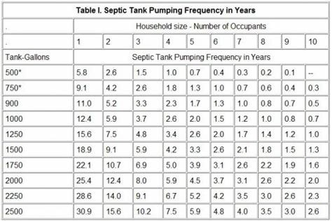 Best Size Of Septic Tank For 4 Bedroom House Www Indiepedia Org With Pictures