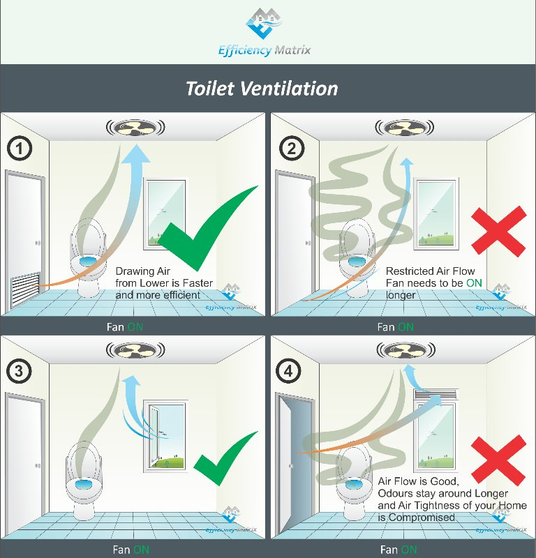 Best Toilet Ventilation Diagram With Pictures