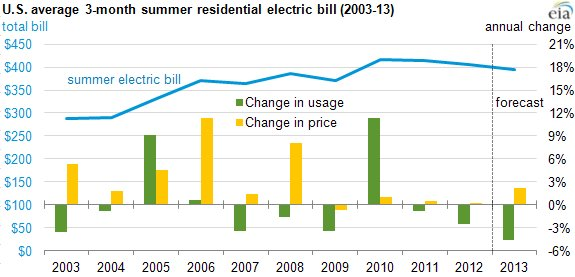 Best Average 3 Bedroom House Electricity Bill Www Indiepedia Org With Pictures