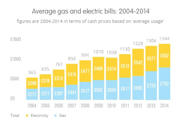 Best The Average Gas Bill And Average Electricity Bill Compared With Pictures