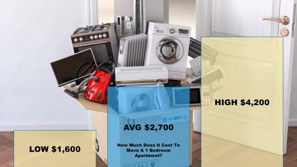 Best How Much Does It Cost To Move A 1 Bedroom Apartment Professional Movers Inc With Pictures