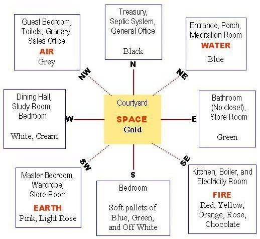 Best Do We Need To Consider Same Direction For Vastu In Canada With Pictures