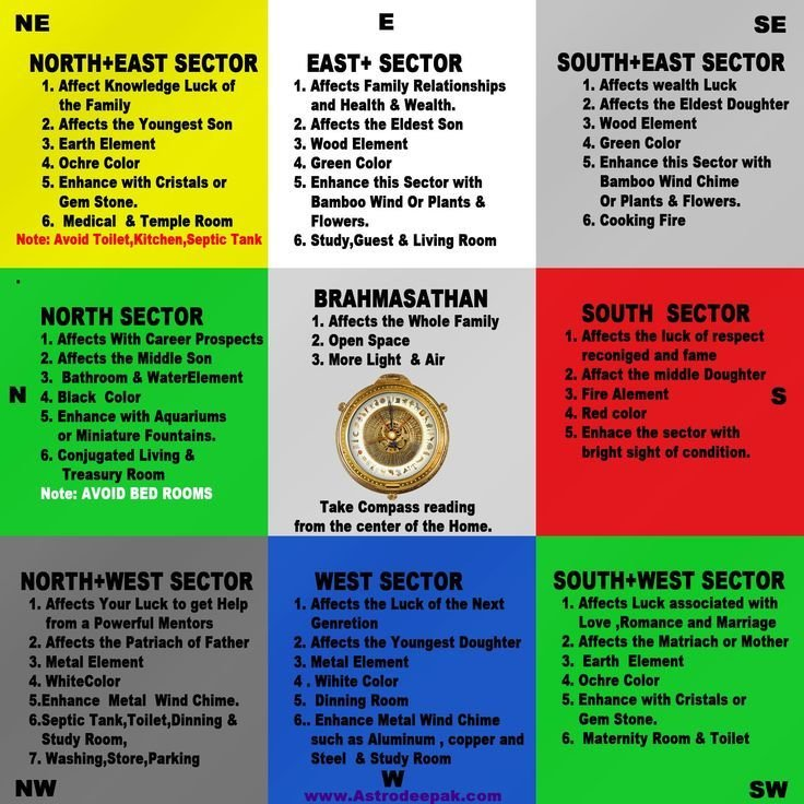 Best 17 Best Images About Vastu On Pinterest Interior With Pictures