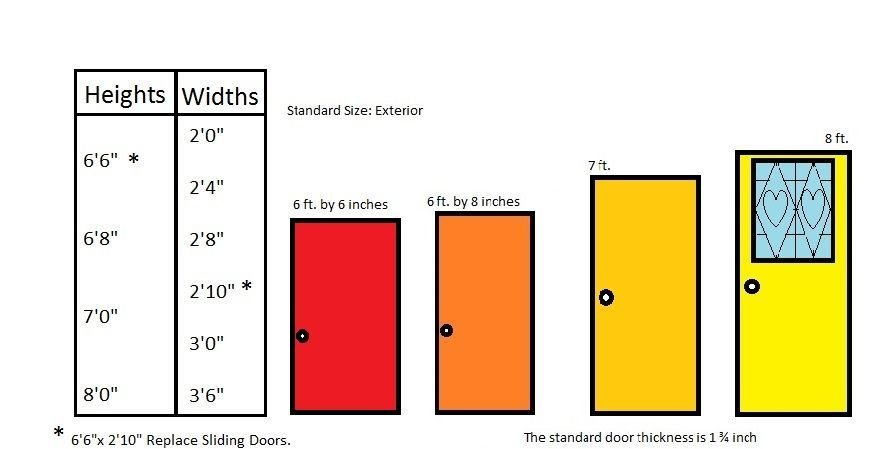 Best What Is The Standard Door Size For Residential Homes What With Pictures
