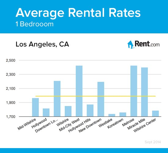 Best Average Rental Rates For A One Bedroom Apartment In Los With Pictures
