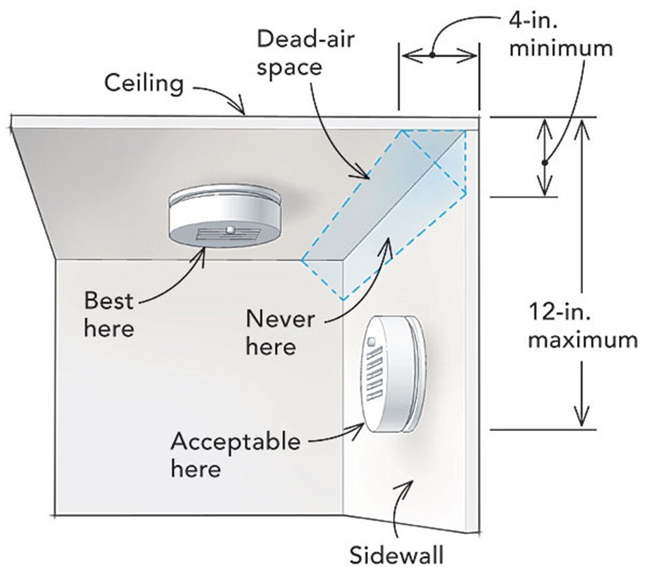 Best How To Test Your Smoke Detector Porch Advice With Pictures