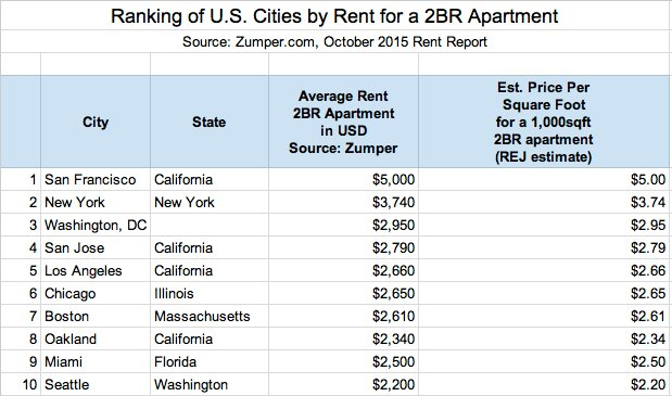 Best Average Rent In Tokyo Compared To Other World Cities Blog With Pictures
