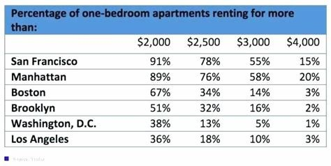 Best How Much Does A 3 Bedroom Apartment Cost In Manhattan With Pictures