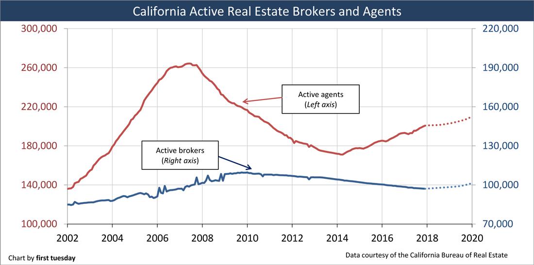 Largest Real Estate Brokerages