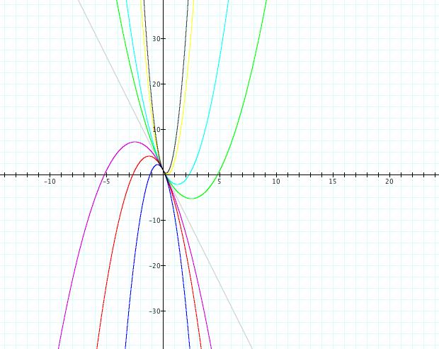 Minimum Value Parabola