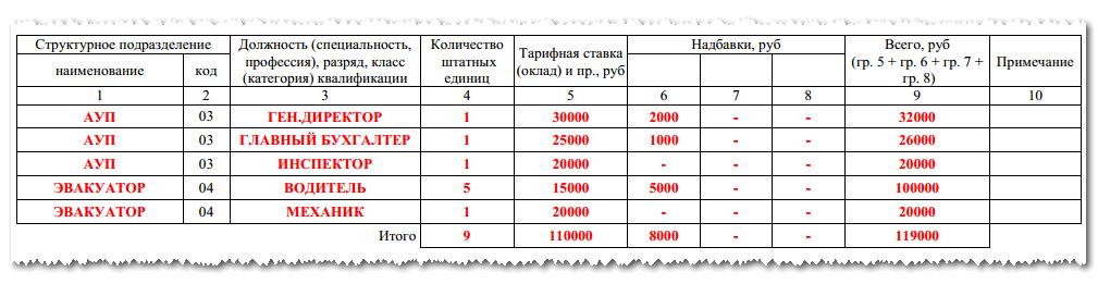 Штатное расписание форма Т-3: бланк и образец заполнения
