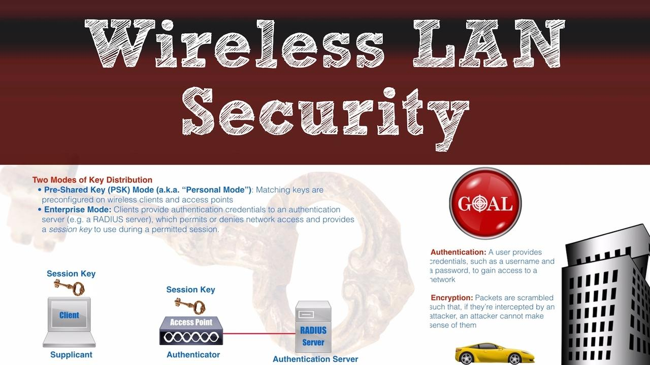 Wireless Security Eap